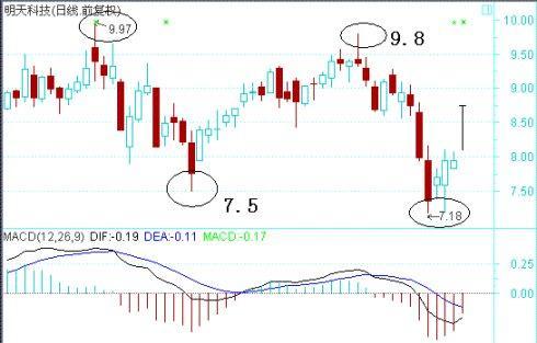 用数学方法精确计算股票买入点