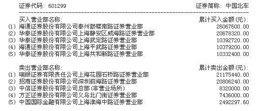 中国北车h股募集,中国北车涨停,主力资金净流入1762万元