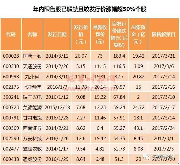 """2011年解禁股票涨幅案例,定增解禁成""""假利空""""?溢价的继续涨涨涨,折价的仍在跌跌跌"""
