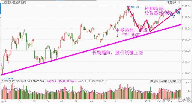 股市红线是涨,股票上涨是否继续?就看这条线的角度
