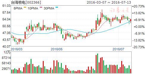 华龙一号相关股票,华龙一号关键主设备实现中国造 五股直击