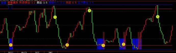 股市mc指标,股票指标:动力指标(MTM)的实战技巧