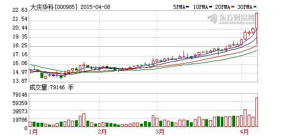 000985股票,大庆华科(000985)龙虎榜数据(04-09)