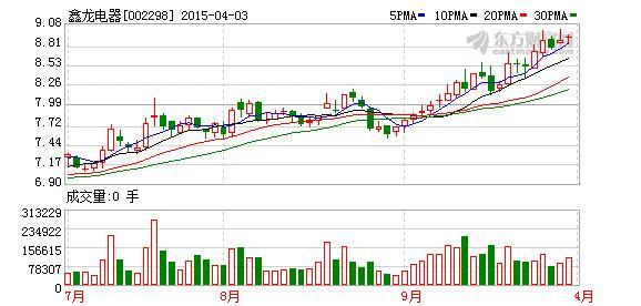 鑫龙电器股票净资产是多少,拟17亿并购中电兴发 鑫龙电器连拉5涨停