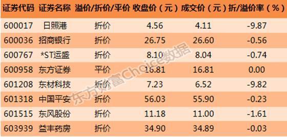 日照港股票行情分析,沪市大宗解读:日照港近10%折价成交