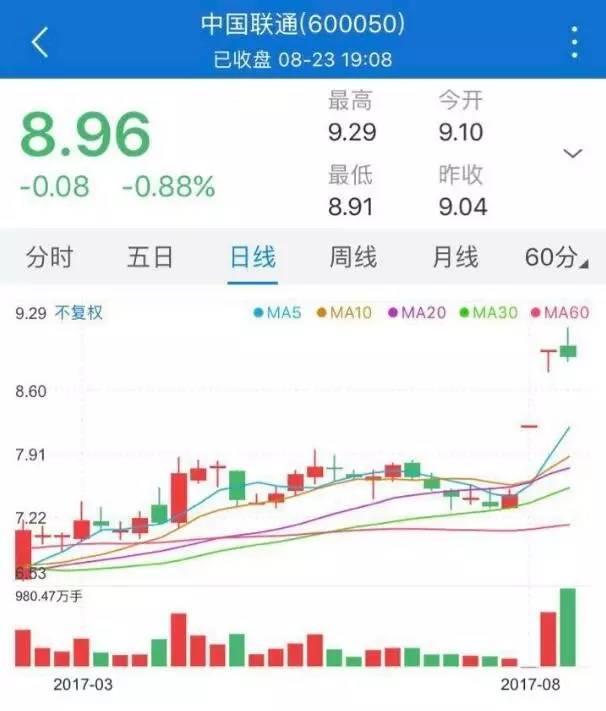 中国联通股票历史价,还在幻想涨停?我们算算中国联通值多少钱