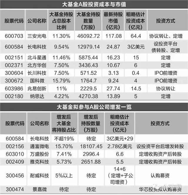 基金持股市值计算方法,大基金A股投资版图:持股市值超200亿,千亿融资在路上!