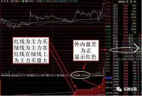 """股票内盘和外盘看涨跌,清华教授终于把""""内盘外盘""""讲清楚了,学会后股市赚钱不是问题"""