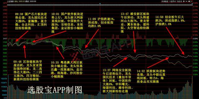 4月20日股票预测,4月20日主题复盘丨芯片板块迎来反包行情,指数为何连续调整?