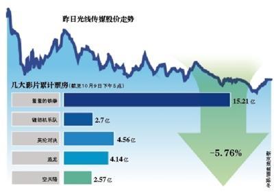 空天猎相关股票,光线押中《羞羞的铁拳》股价却跌5%