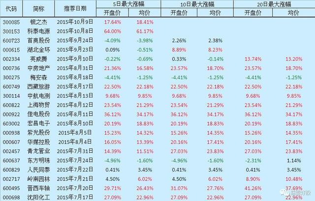 603703千股千评,黄金K线推荐股7天涨幅近80% 最新初选4只股