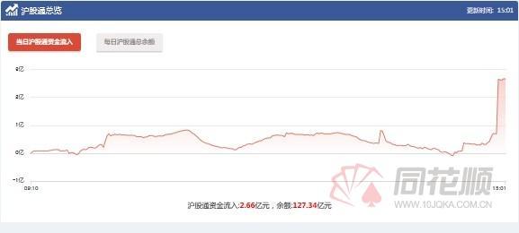 为什么沪股通持续流入,沪港通:沪股通连续2日净流入 沪股通资金今日流入2.66亿