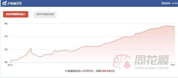 为什么沪股通持续流入,沪港通:沪股通资金连续三日净流入 今日流入5.57亿