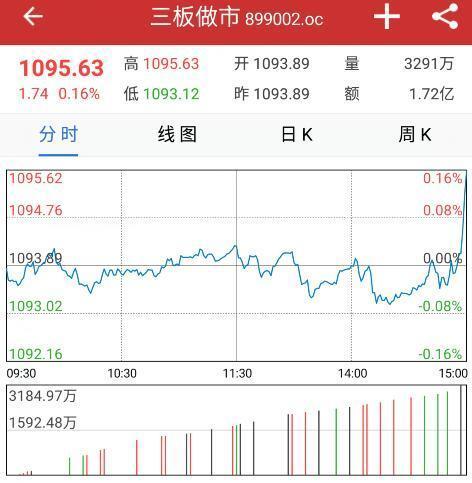 海带宝股票,收评:三板做市指数涨0.16%报1095点 协议成交放量