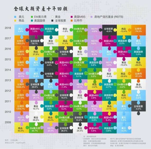 近十年股票行情图,全球大类资产和股市价格回报变迁图(2009-2018)