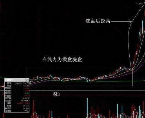 中国股市极具威力的选股公式,一旦