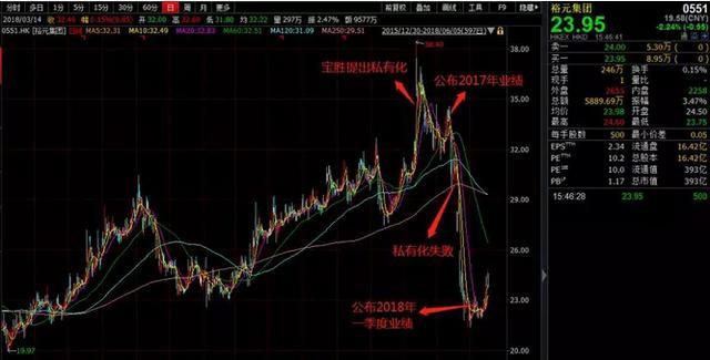 台资企业股票,台资巨头再战香江:百亿私有化遭狙击,裕元集团(00551)回购暗藏玄机
