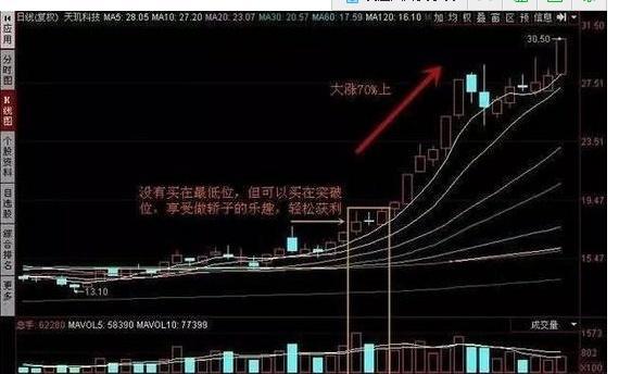 怎样看股市大单净量,如何选股?这三招你必须知道!