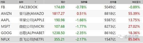 美国股市到头了,美国科技股泡沫破灭?美股快到头了?