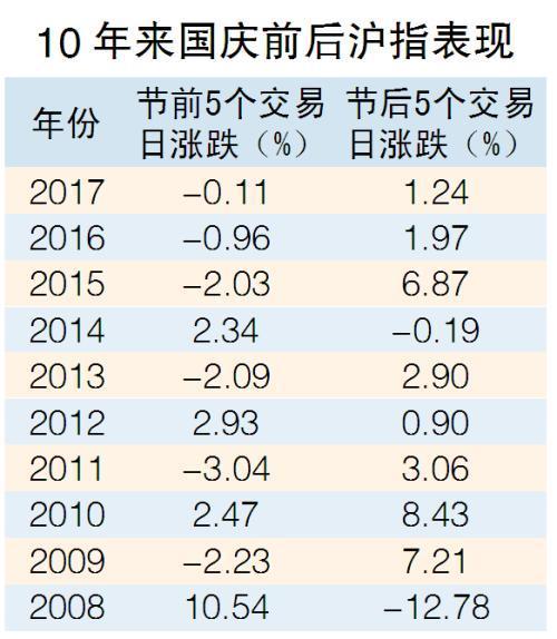往年十一后股市板块,近十年国庆后首周沪指八成上涨 这些板块表现最好