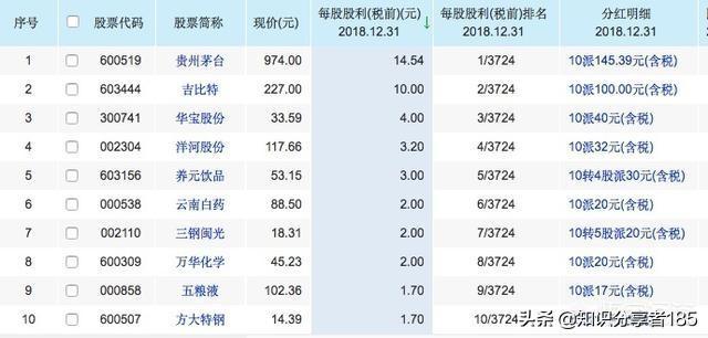 a股股息率排名,中国股市分红最慷慨的十大公司