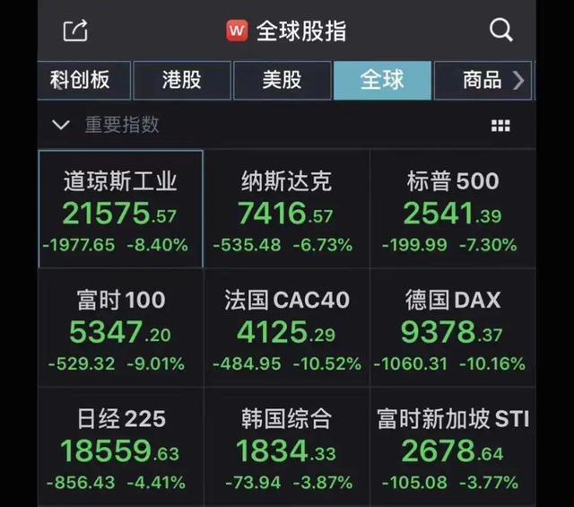 """中国房地产美国股市,世界两大""""不跌""""神话之一的美股崩盘!下一个会是中国楼市吗?"""