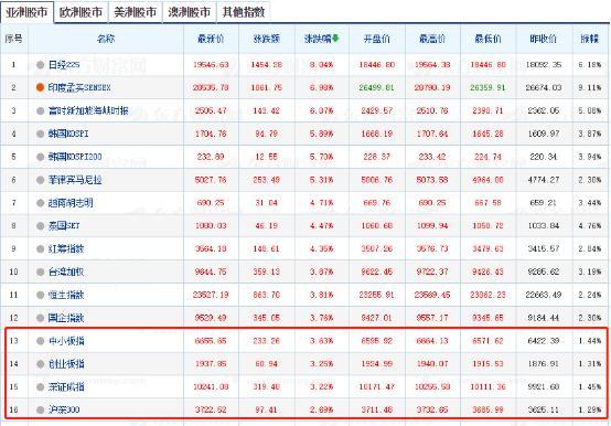 股市怎么起来,全球股市都在暴涨!为什么我们A股还在纠结?