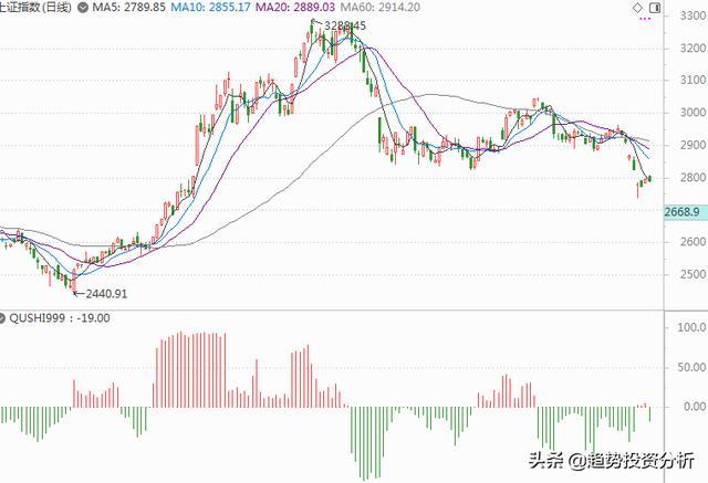 带号股票,2019年8月9 午间股市趋势判断:卖出空仓
