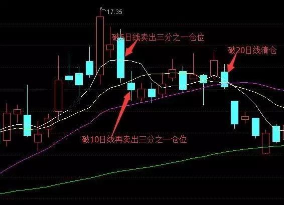 股票均线讲座,巧妙运用三根均线买进、卖出!仓位增减有术