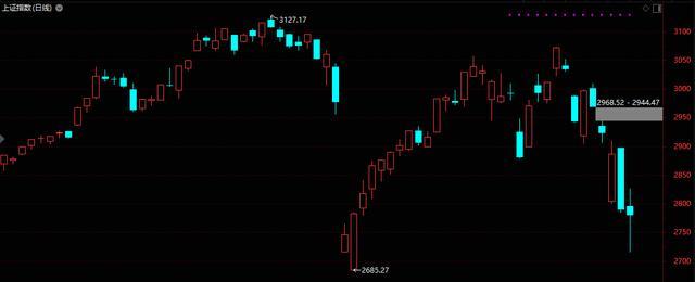 短下影阴线,A股在2715.22点止跌,更是收得长下影阴线,这是短线见底信号吗?