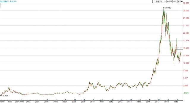 近十年股票行情图,10年暴涨150倍后,仅一年股价又遭腰斩,吉利汽车真的崛起了吗?