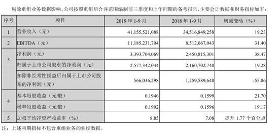 tcl集团股票股吧,TCL集团扣非归母净利大跌68% 小米新进为前十大股东