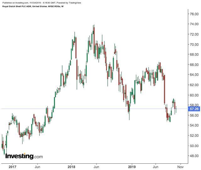 石油系股票,便宜的股价,强劲的股息率,这两只美国石油股可长线持有?