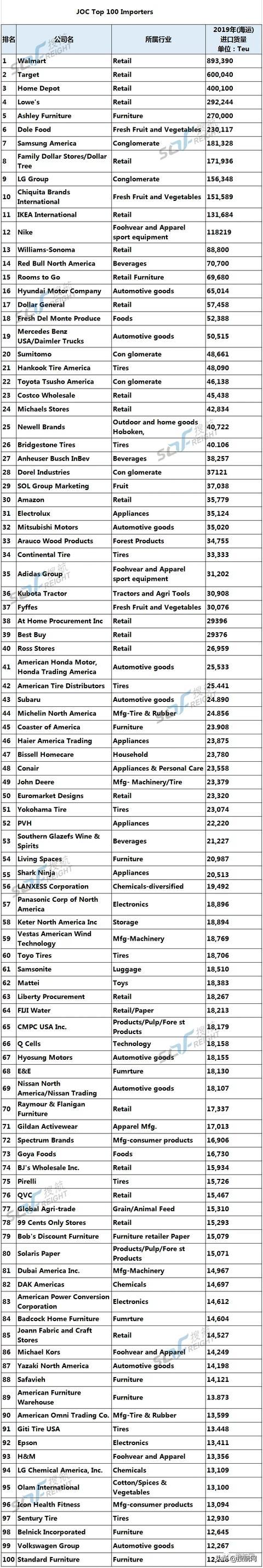 榜单:最新美国进口企业100强(海运类)出炉