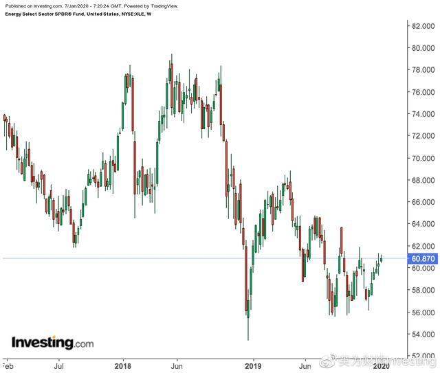 石油系股票,美股投资者如何从油价的这轮上涨中获利?买入这三只石油股