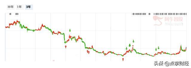 医药股票疯涨,指数调整仍未结束,部分医药股继续逆势上涨