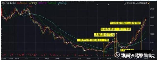 歌尔股票原因,歌尔股份深度复盘:如何抓住困境反转股?(长文干货)