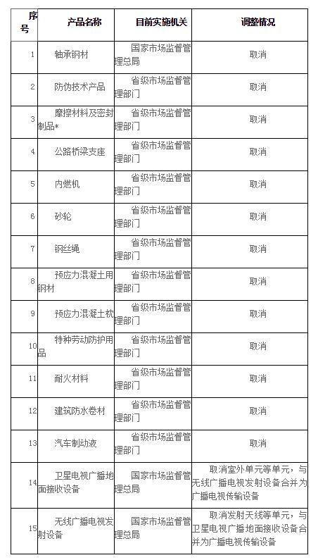 国务院取消13类工业产品生产许可证,水泥不取消