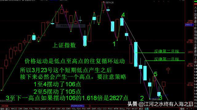 今日股市指数行情,股市大涨,反弹目标指向何方?上证指数可能指向2815至2850