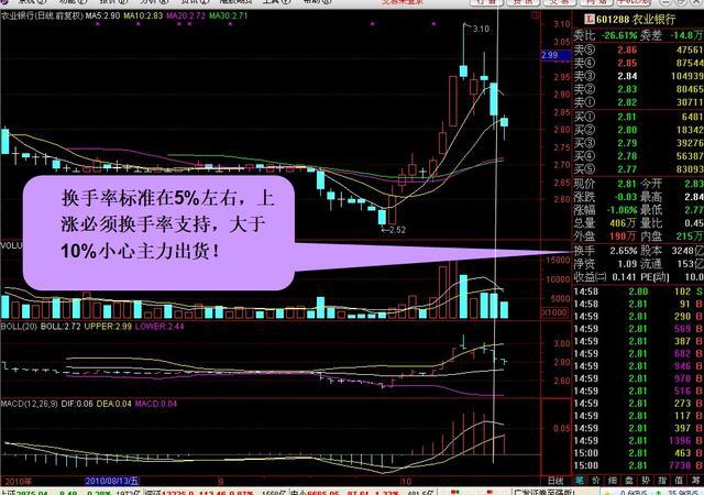 股市大盘曲线代表什么,股市盘面分析技巧