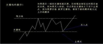 怎么看股票的压力,干货!如何运用支撑、阻力线准确操作!掌握教你如何看个股支撑压力