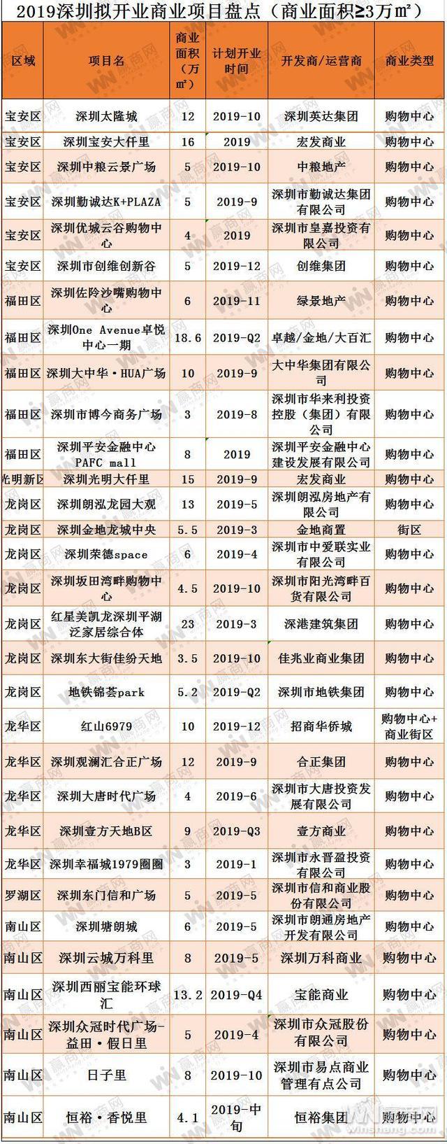 深圳宝影国际影城,2019年深圳拟开业购物中心31个 商业体量达250多万平方米