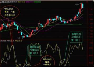 预测股市未来走势,极少人使用的指标,却能预知涨跌,是股票走势的预测神器!