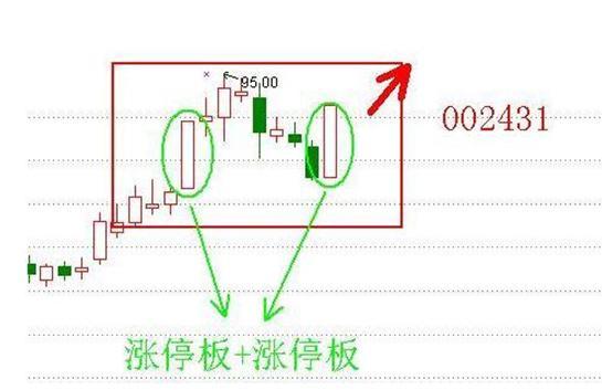 """股市涨停追击,机构追击涨停板""""心法"""",一买就涨,写在给股市迷茫的股民!"""