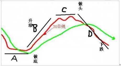 位差 股票,一旦出现跌破30日均线重回就买入,简单易学,学会你赚大了