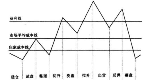 中国股市带血的经验,看懂了,让你