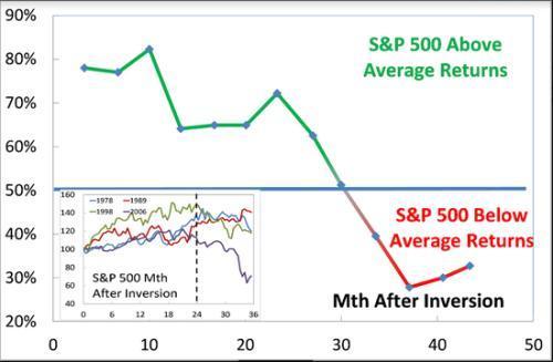 股票倒挂金钩,收益率曲线倒挂后股市还能再涨30个月!