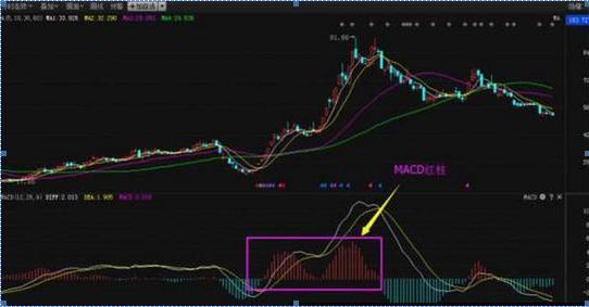 中国股票红绿代表什么,鲜为人知的MACD红绿柱买卖口诀:买在小绿柱,卖在小红柱,仅10字,掌握精准把握买卖点,值得珍藏
