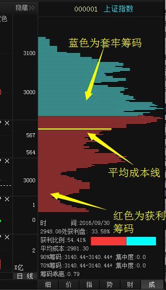 """股票红色筹码,还分不清个股处于出货还是洗盘阶段?只需看一眼""""筹码分布"""",你就明白了!"""