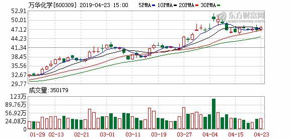 万华化学今天股市价多少一股,万华化学:前十大股东质押3367.1万股股票,占公司总股本1.07%